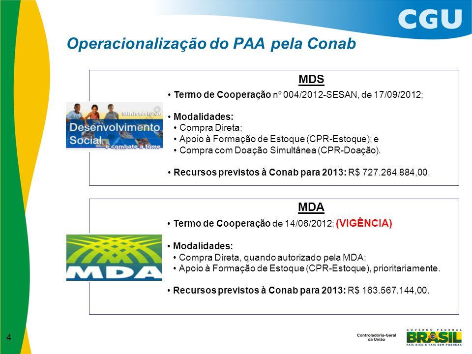 Operacionalização do PAA pela Conab