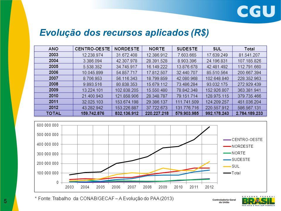 Evolução dos recursos aplicados (R$)