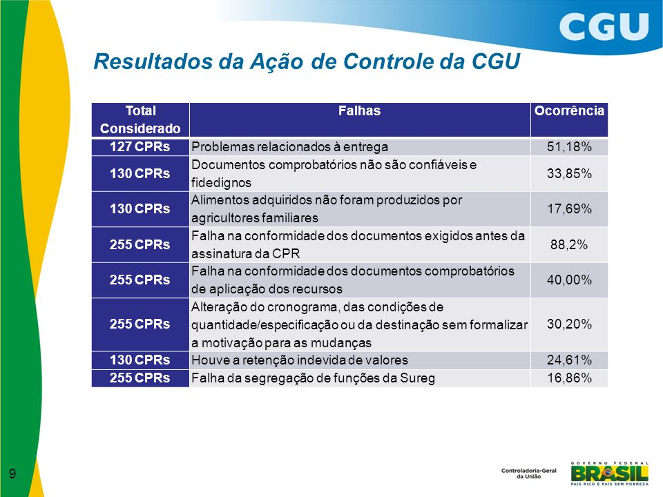 Resultados da Ação de Controle da CGU