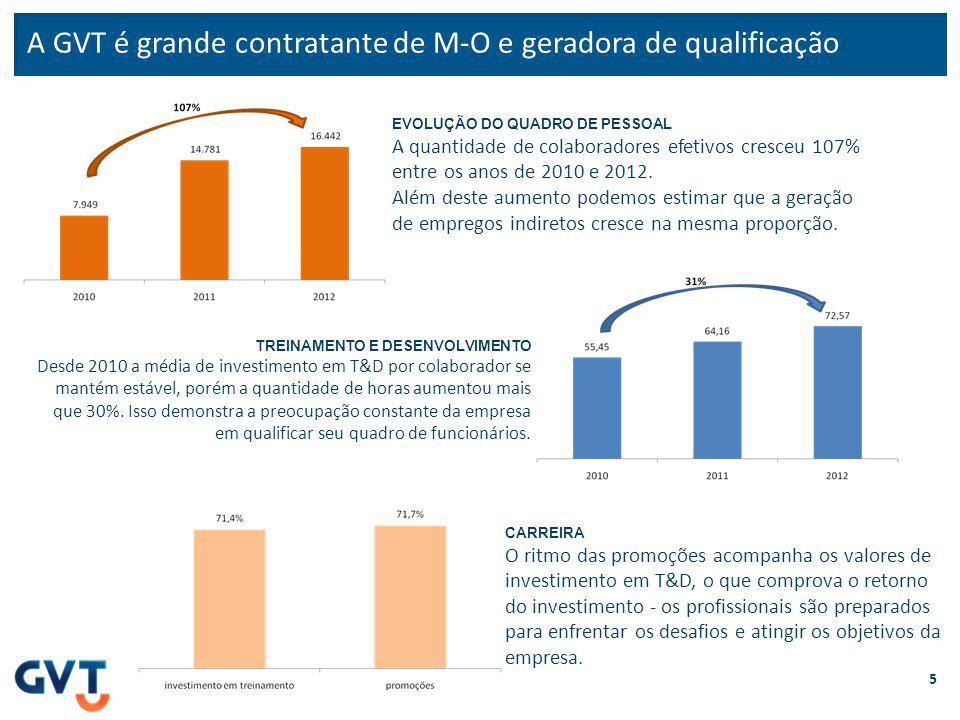 A GVT é grande contratante de M-O e geradora de qualificação