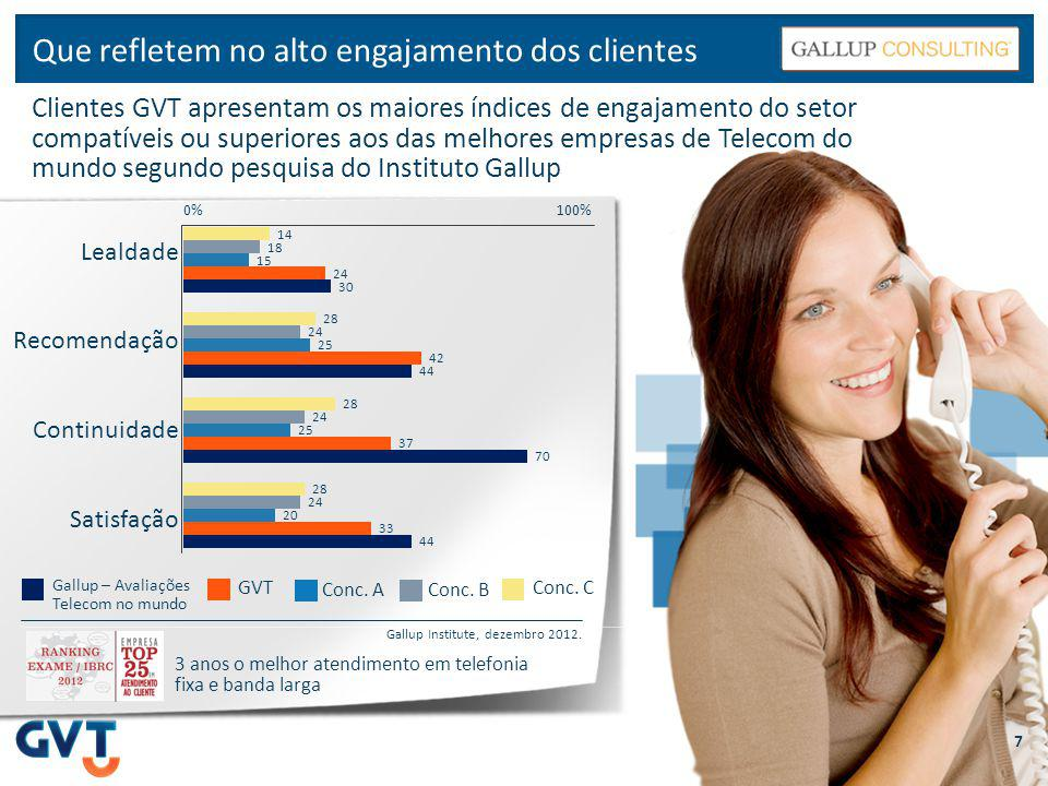 Que refletem no alto engajamento dos clientes