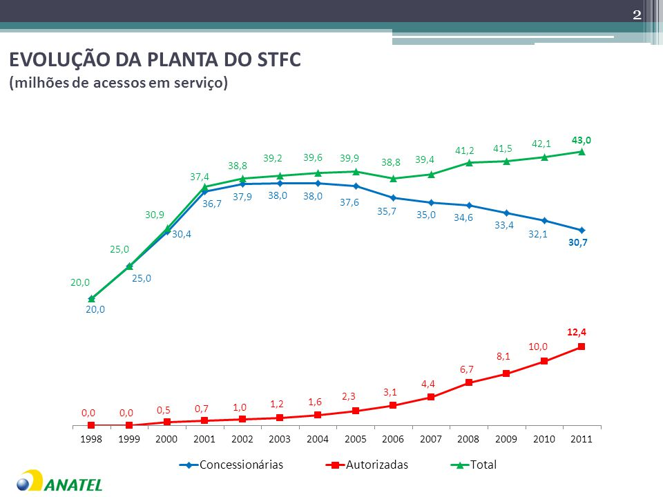 EVOLUÇÃO DA PLANTA DO STFC (milhões de acessos em serviço)