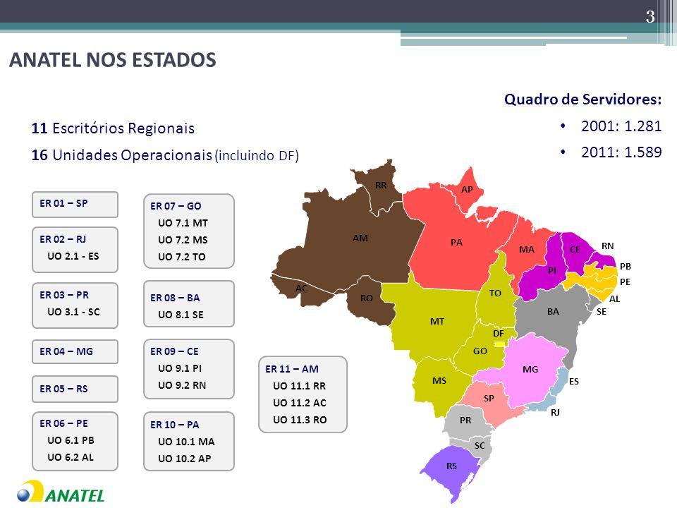 ANATEL NOS ESTADOS Quadro de Servidores: 2001: 1.281 2011: 1.589