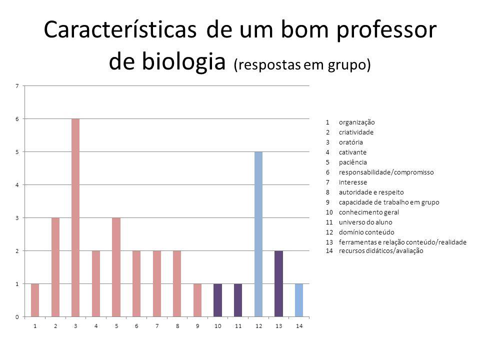 Características de um bom professor de biologia (respostas em grupo)