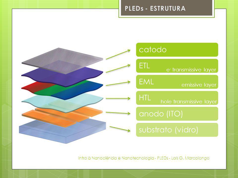 catodo ETL EML HTL anodo (ITO) substrato (vidro) PLEDs - ESTRUTURA