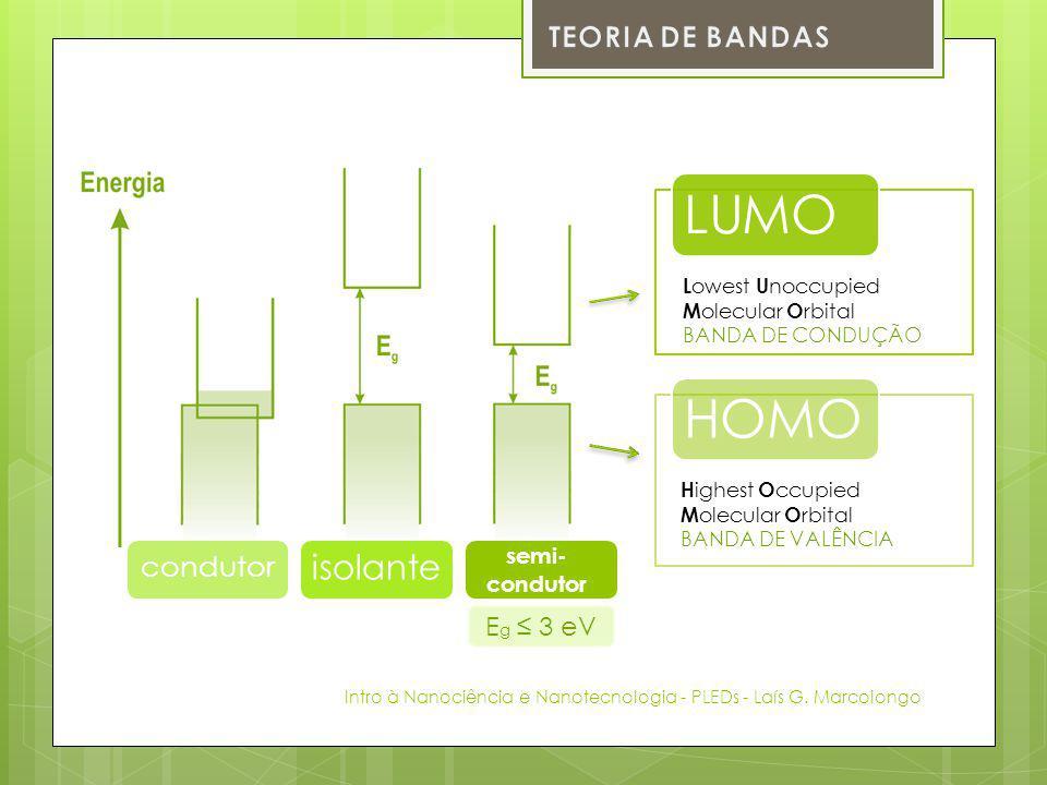 LUMO HOMO isolante TEORIA DE BANDAS condutor Eg ≤ 3 eV semi- condutor