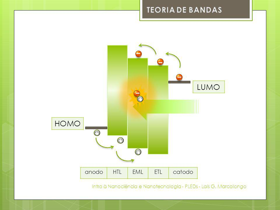TEORIA DE BANDAS LUMO HOMO + + + + anodo HTL EML ETL catodo