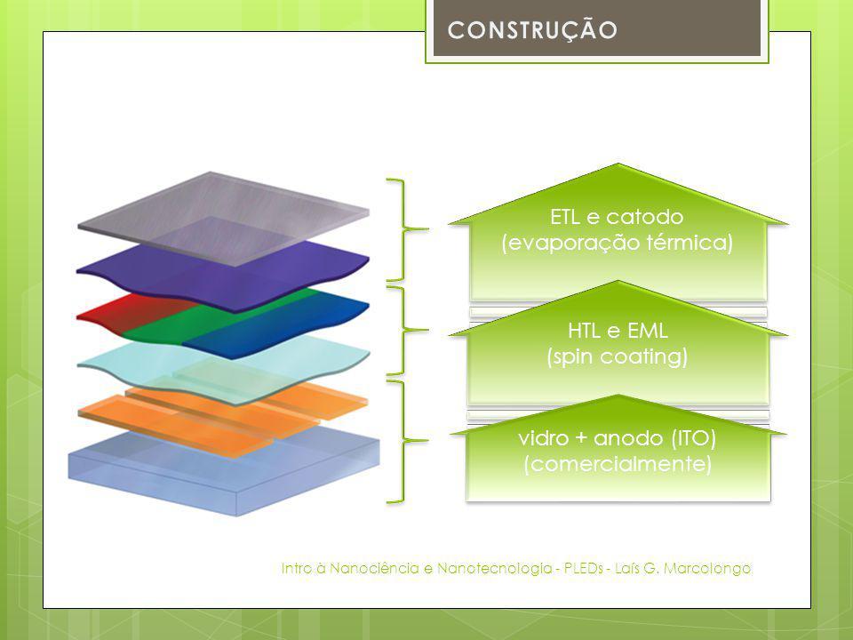 CONSTRUÇÃO ETL e catodo (evaporação térmica) HTL e EML (spin coating)