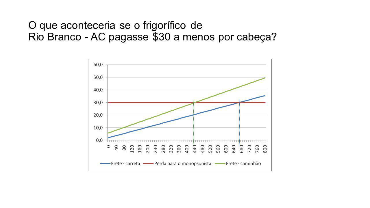 O que aconteceria se o frigorífico de Rio Branco - AC pagasse $30 a menos por cabeça
