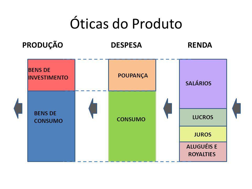 Óticas do Produto PRODUÇÃO DESPESA RENDA BENS DE INVESTIMENTO POUPANÇA