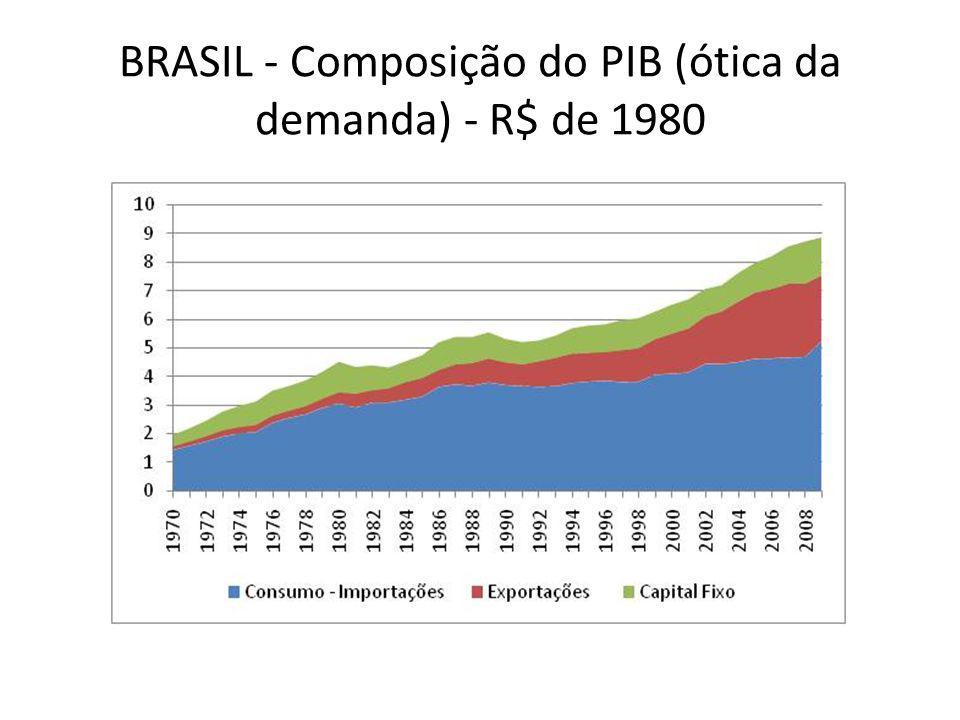 BRASIL - Composição do PIB (ótica da demanda) - R$ de 1980