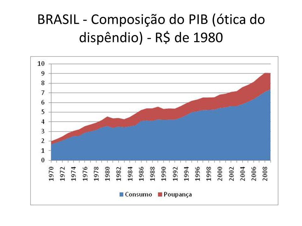 BRASIL - Composição do PIB (ótica do dispêndio) - R$ de 1980