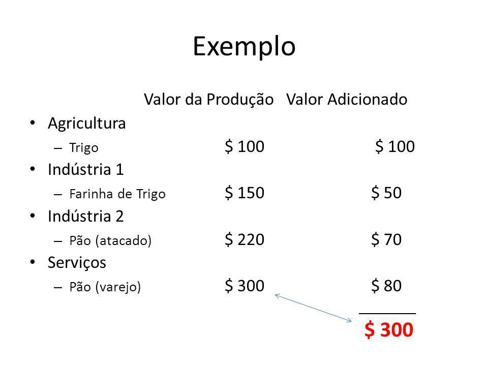 Exemplo $ 300 Valor da Produção Valor Adicionado Agricultura