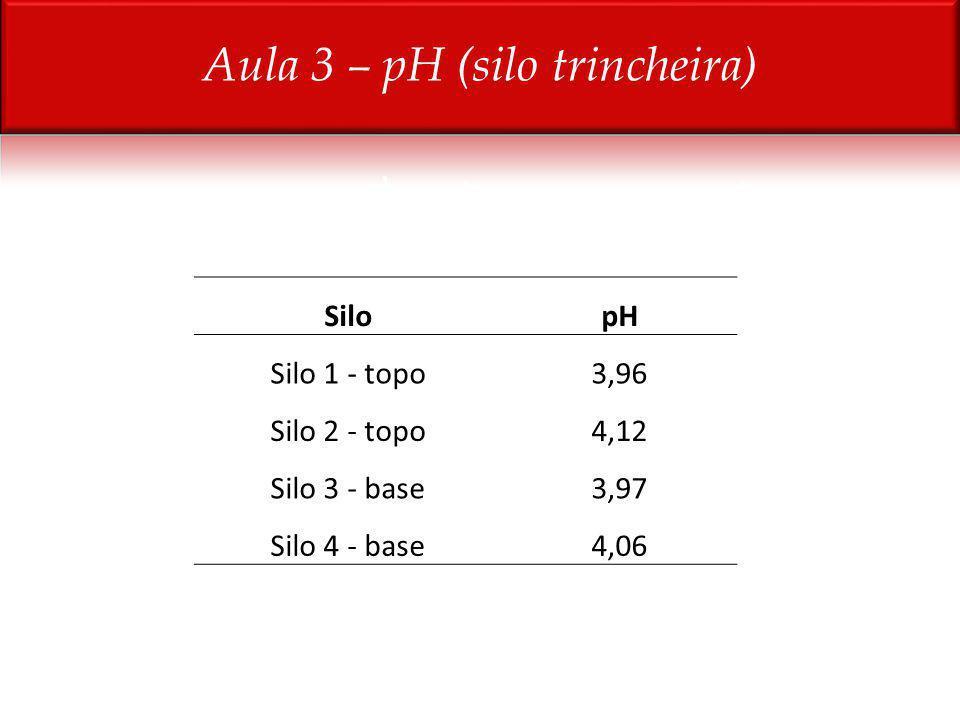Aula 3 – pH (silo trincheira)