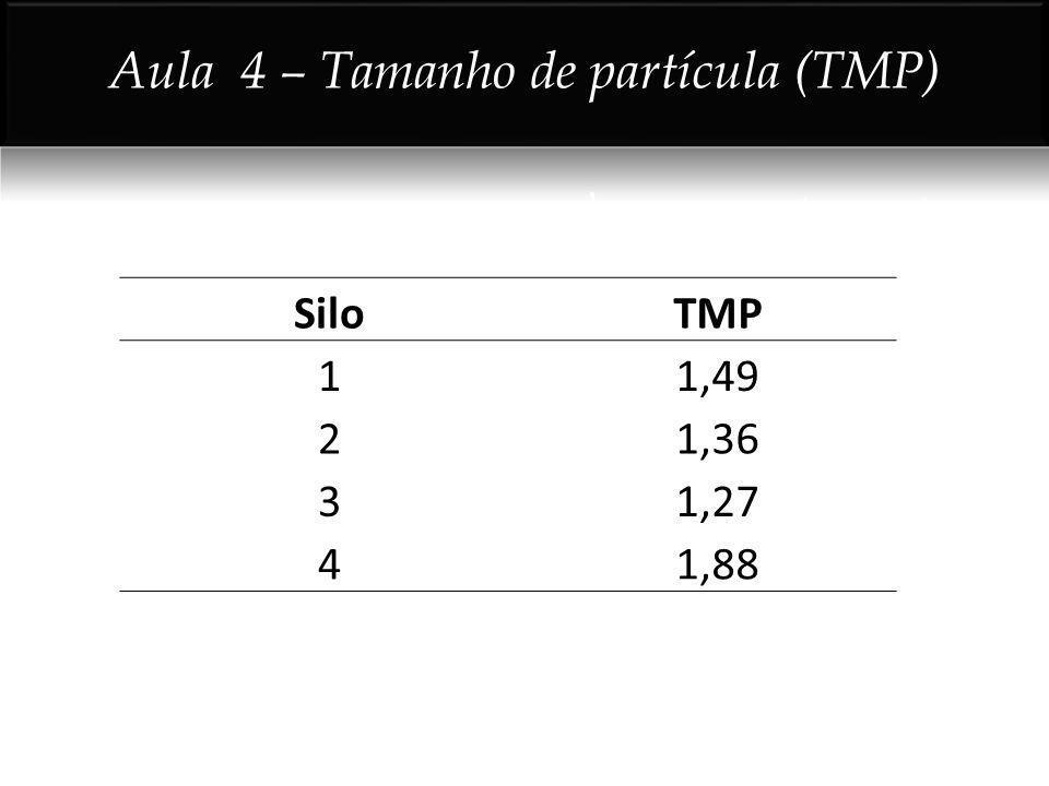 Aula 4 – Tamanho de partícula (TMP)