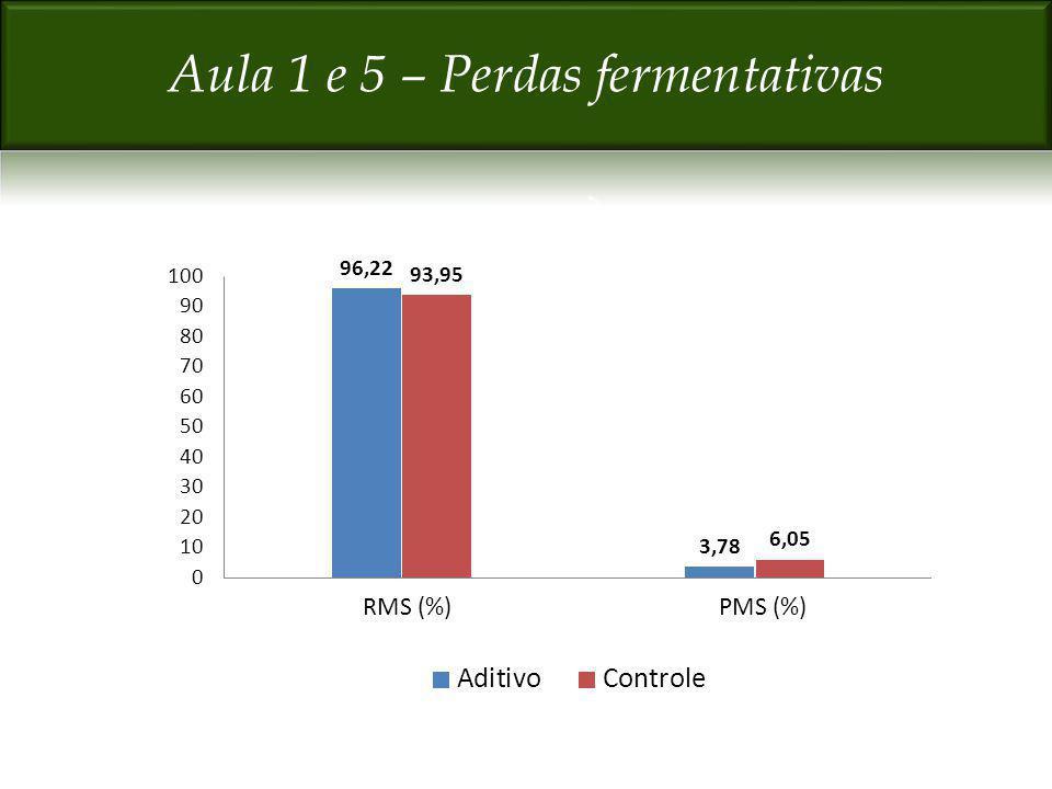 Aula 1 e 5 – Perdas fermentativas