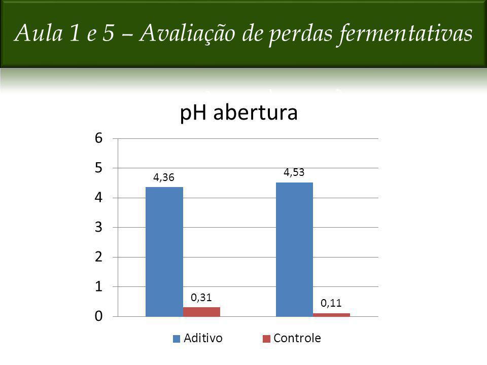 Aula 1 e 5 – Avaliação de perdas fermentativas