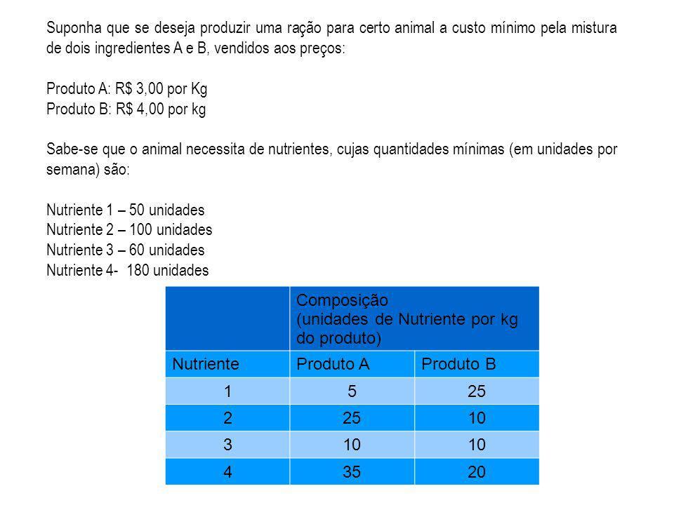 Suponha que se deseja produzir uma ração para certo animal a custo mínimo pela mistura de dois ingredientes A e B, vendidos aos preços: