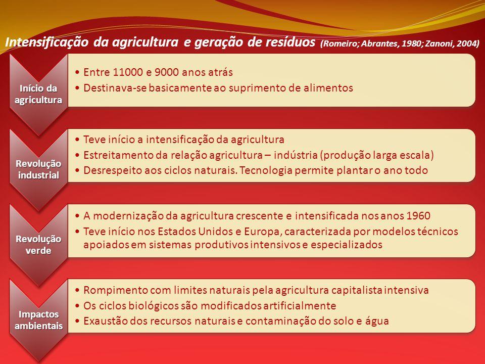 Intensificação da agricultura e geração de resíduos (Romeiro; Abrantes, 1980; Zanoni, 2004)
