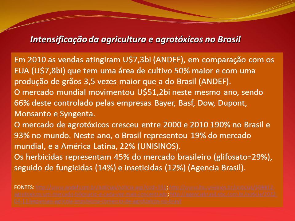 Intensificação da agricultura e agrotóxicos no Brasil