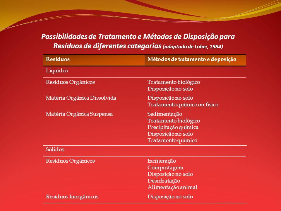 Possibilidades de Tratamento e Métodos de Disposição para