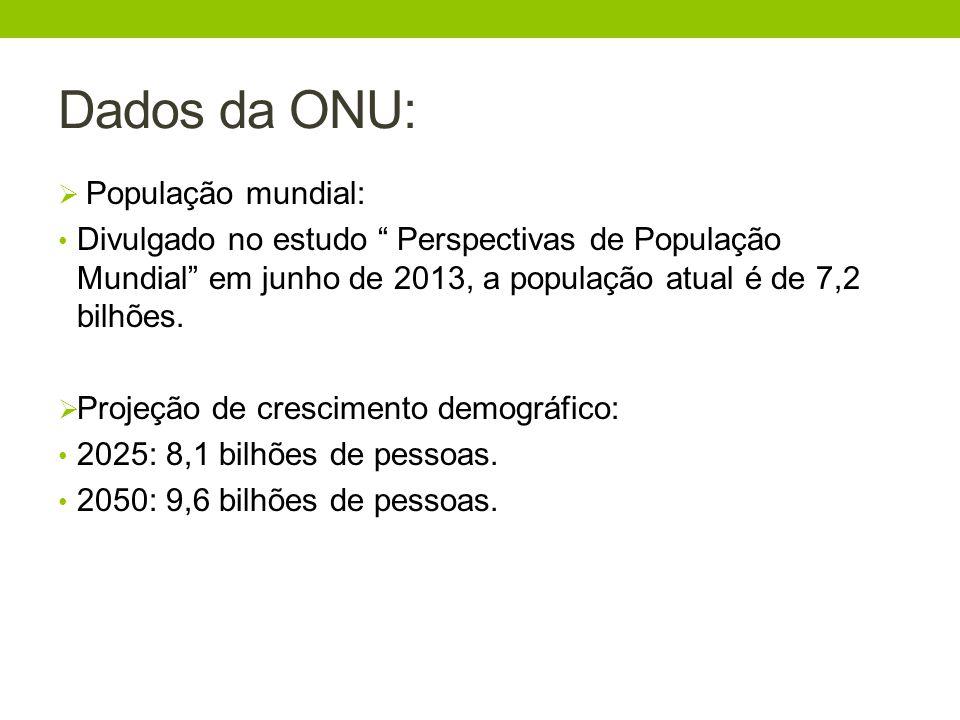 Dados da ONU: População mundial: