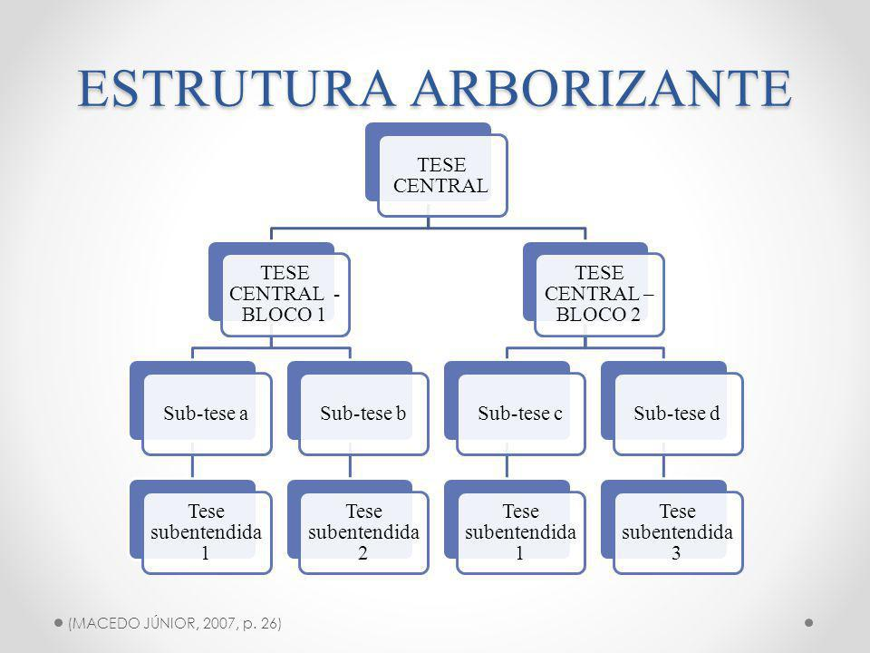 ESTRUTURA ARBORIZANTE