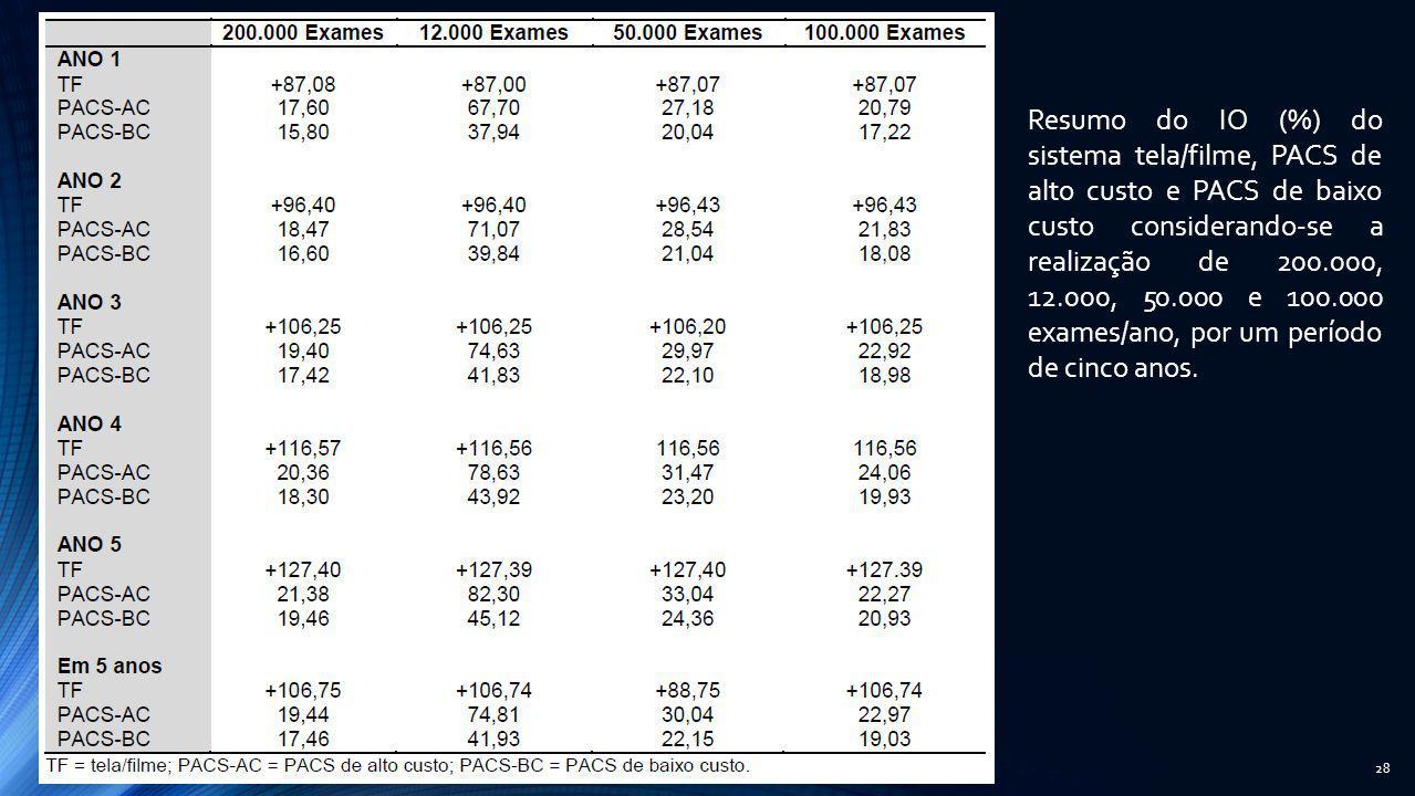 Resumo do IO (%) do sistema tela/filme, PACS de alto custo e PACS de baixo custo considerando-se a realização de 200.000, 12.000, 50.000 e 100.000 exames/ano, por um período de cinco anos.