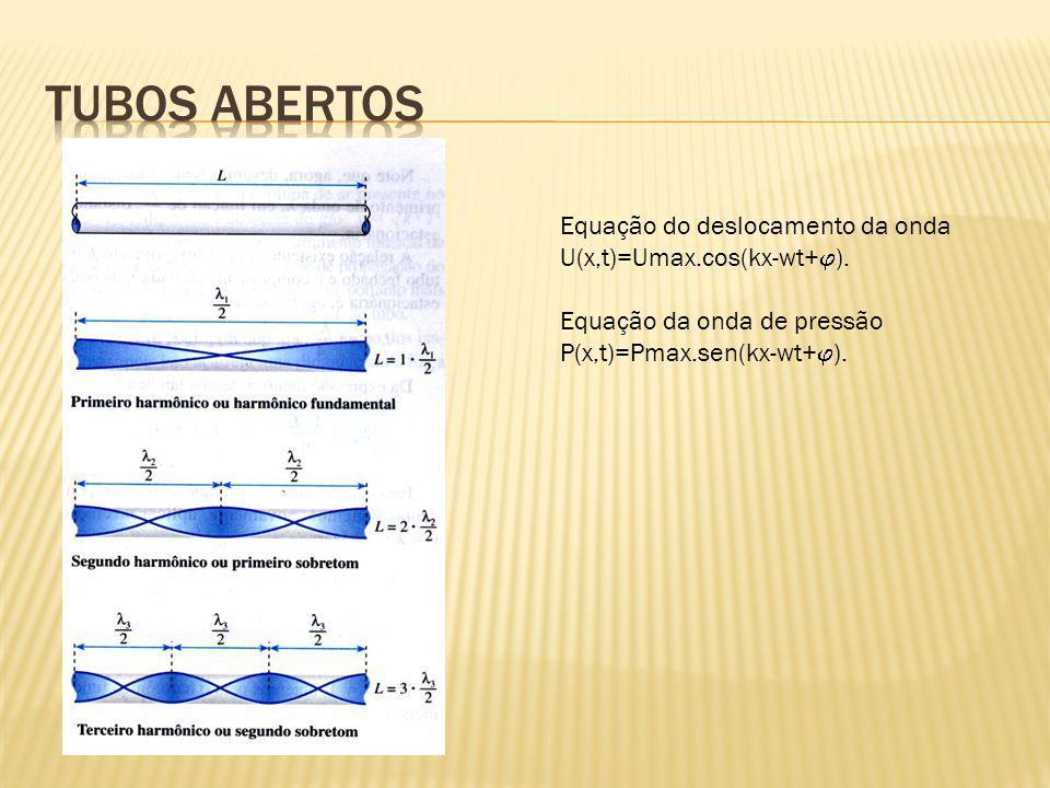 Tubos Abertos Equação do deslocamento da onda