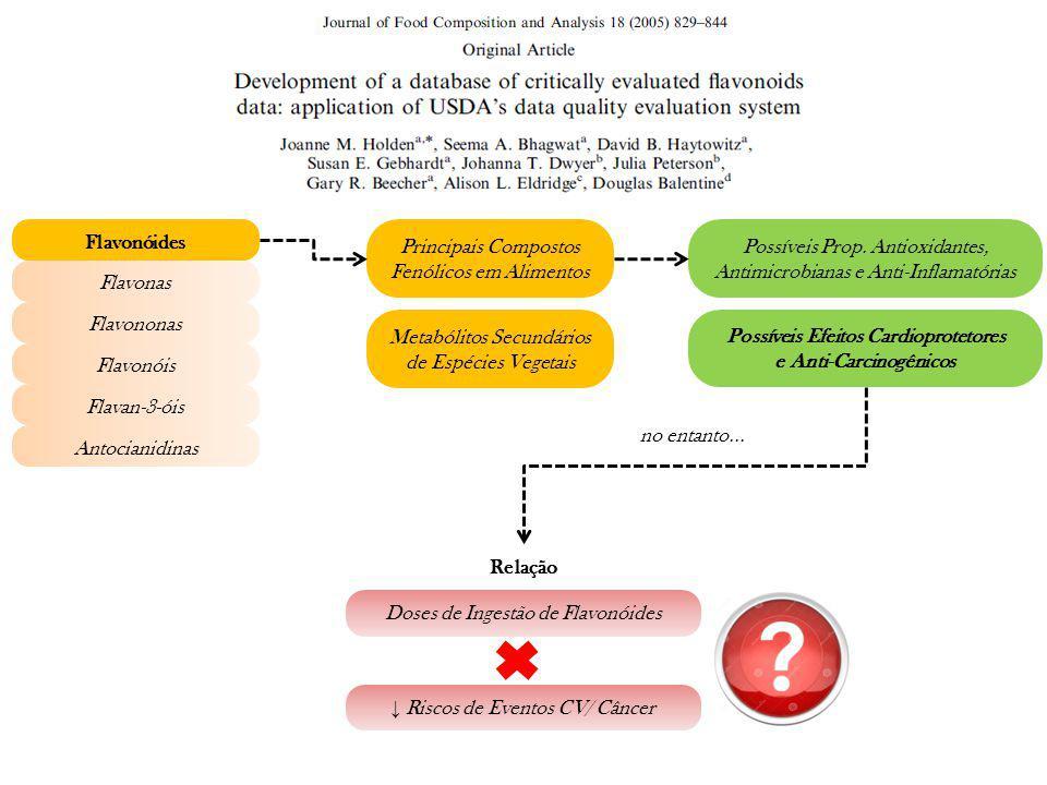 Possíveis Efeitos Cardioprotetores e Anti-Carcinogênicos