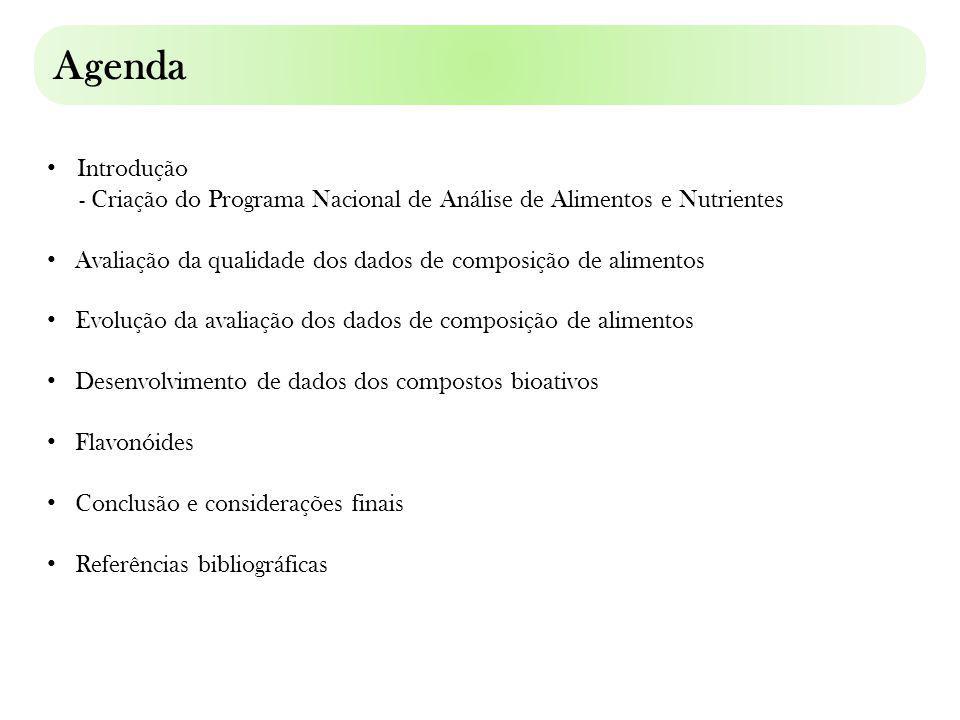 Agenda Introdução. - Criação do Programa Nacional de Análise de Alimentos e Nutrientes. Avaliação da qualidade dos dados de composição de alimentos.