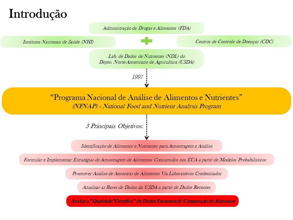 Introdução Programa Nacional de Análise de Alimentos e Nutrientes