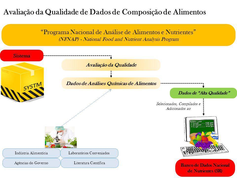 Avaliação da Qualidade de Dados de Composição de Alimentos