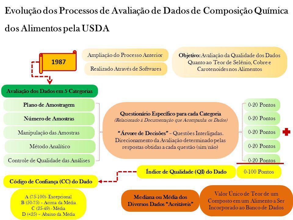 Evolução dos Processos de Avaliação de Dados de Composição Química dos Alimentos pela USDA