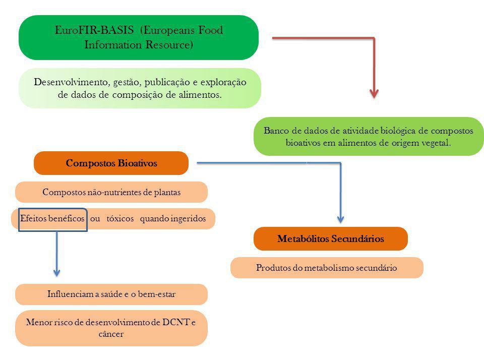 Metabólitos Secundários