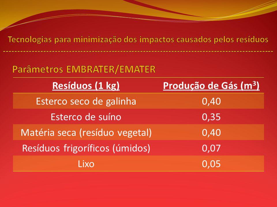 Parâmetros EMBRATER/EMATER