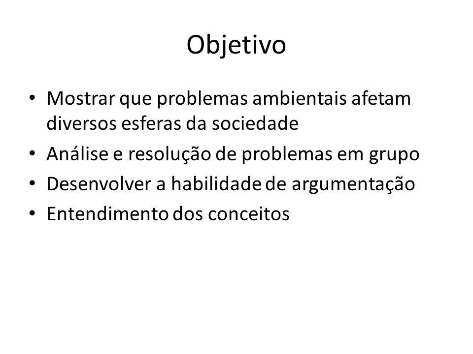 Objetivo Mostrar que problemas ambientais afetam diversos esferas da sociedade. Análise e resolução de problemas em grupo.