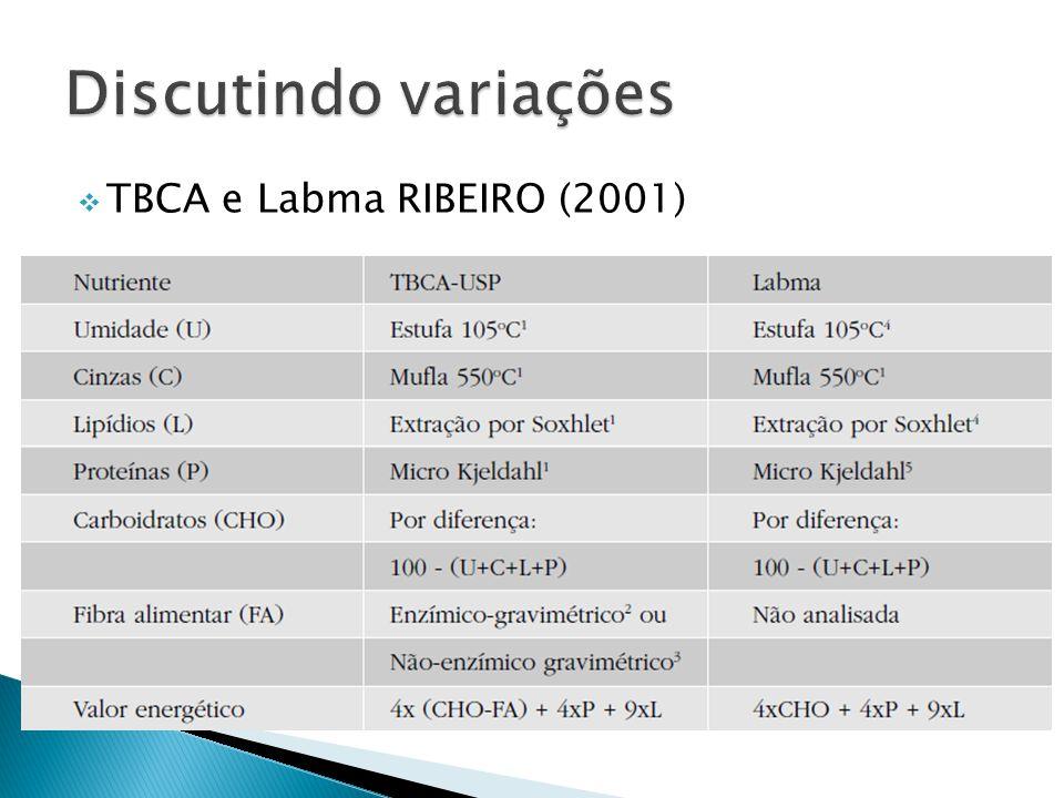 Discutindo variações TBCA e Labma RIBEIRO (2001)