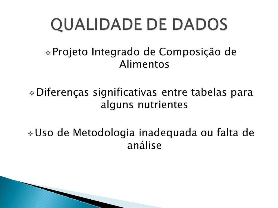 QUALIDADE DE DADOS Projeto Integrado de Composição de Alimentos