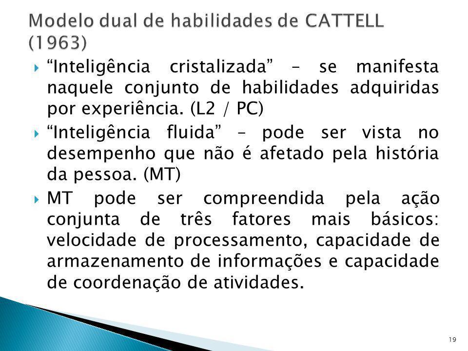 Modelo dual de habilidades de CATTELL (1963)