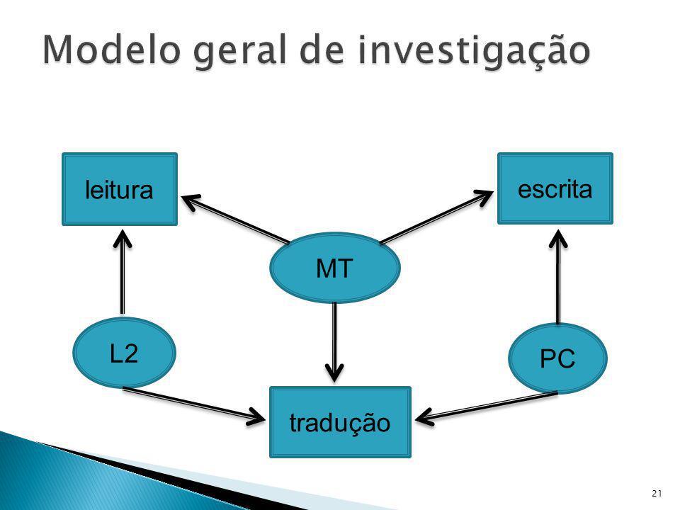 Modelo geral de investigação