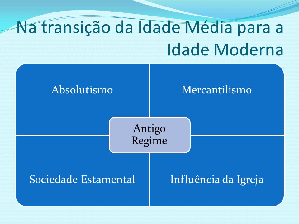 Na transição da Idade Média para a Idade Moderna