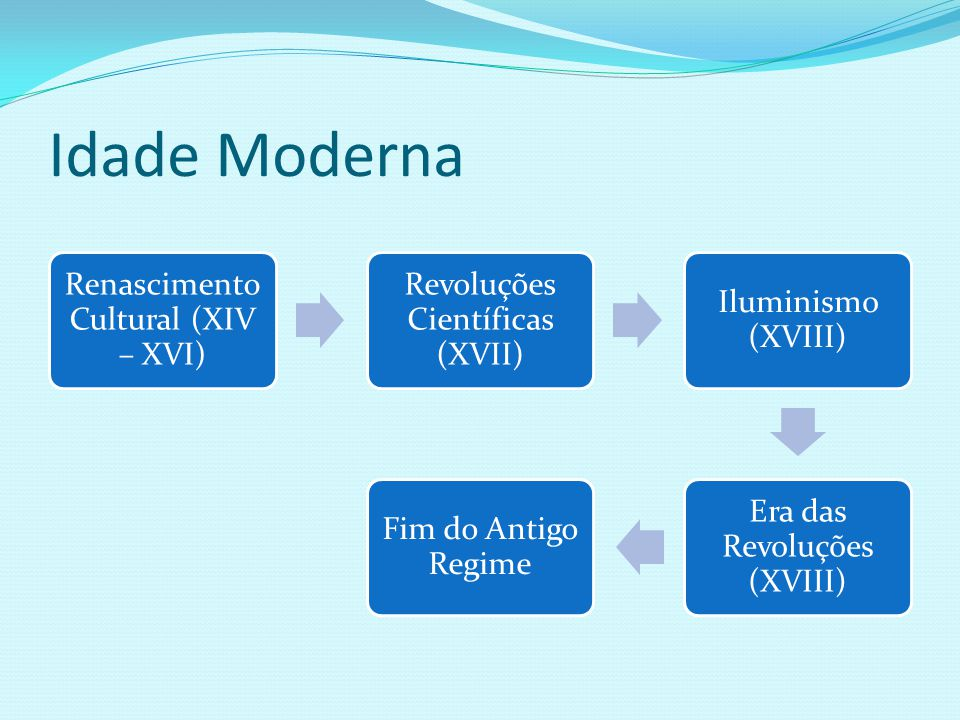 Idade Moderna Renascimento Cultural (XIV – XVI)
