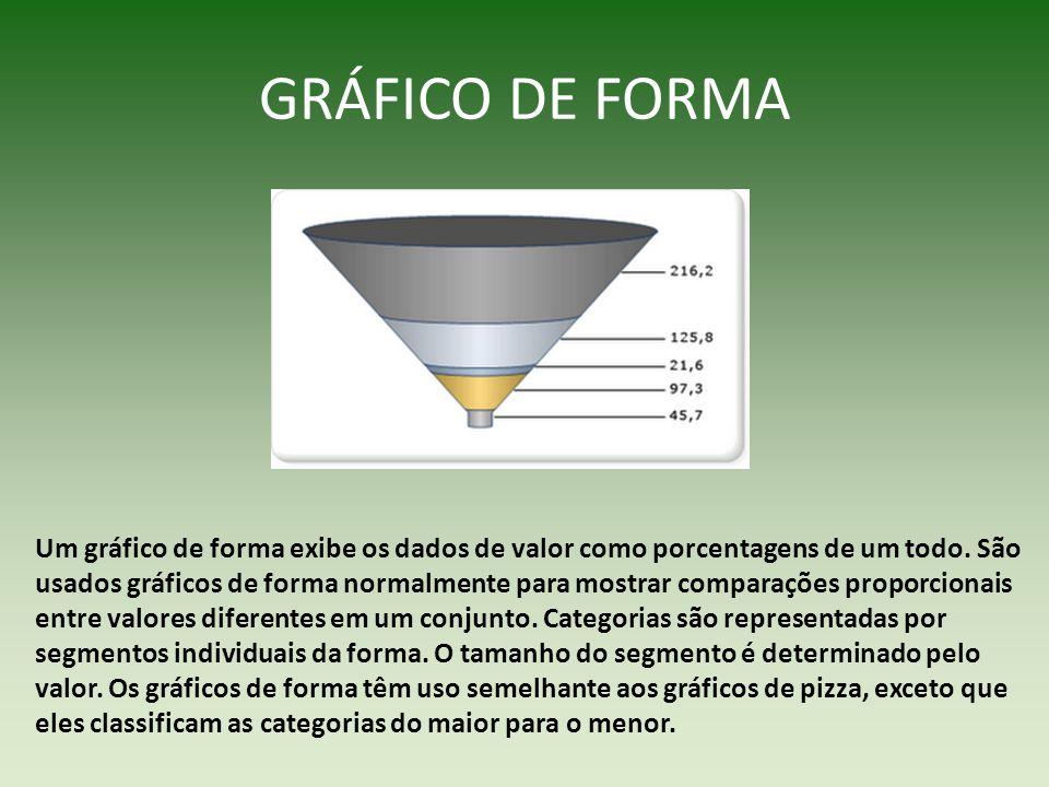GRÁFICO DE FORMA