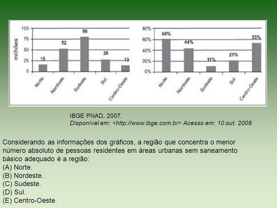 IBGE PNAD, 2007. Disponível em: <http://www.ibge.com.br> Acesso em: 10 out. 2008.