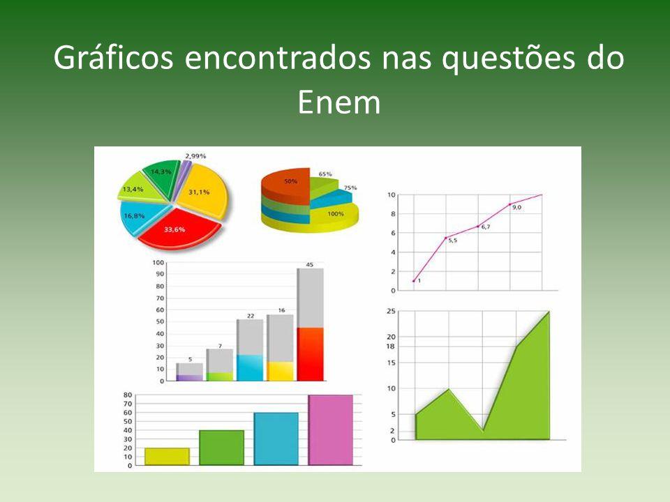 Gráficos encontrados nas questões do Enem