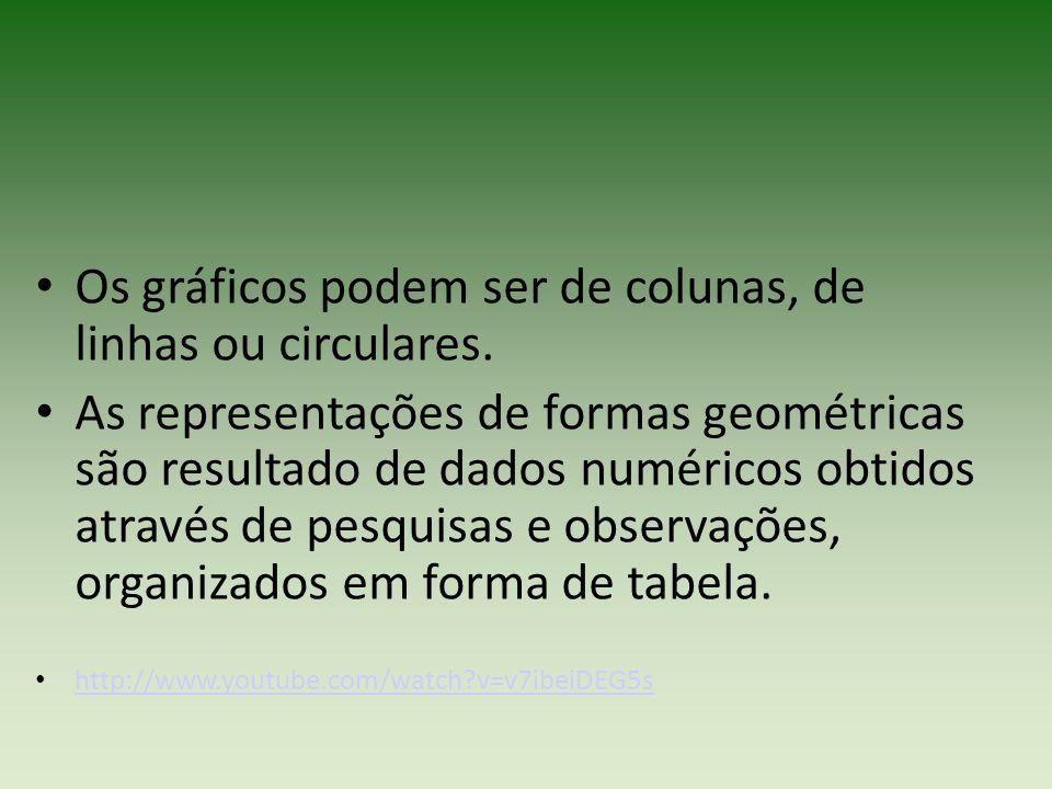 Os gráficos podem ser de colunas, de linhas ou circulares.