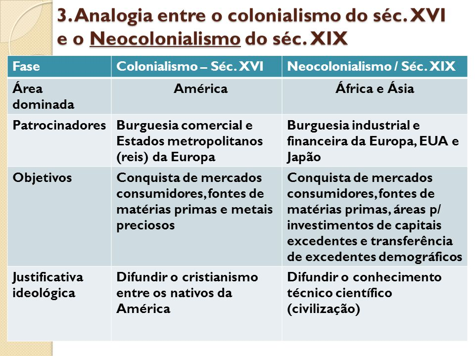 3. Analogia entre o colonialismo do séc. XVI e o Neocolonialismo do séc. XIX
