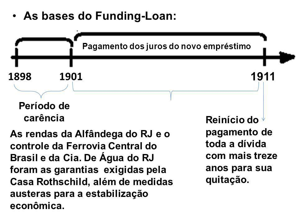As bases do Funding-Loan: