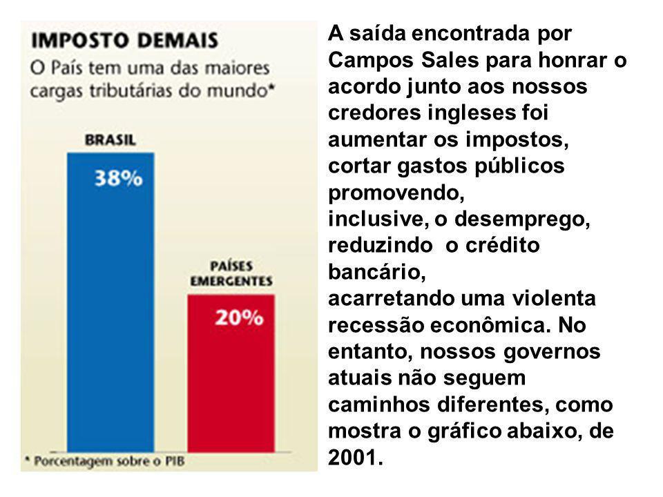 A saída encontrada por Campos Sales para honrar o acordo junto aos nossos credores ingleses foi aumentar os impostos, cortar gastos públicos promovendo,